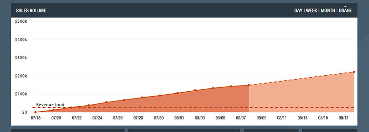 Exceeding limits graph on SellerActive