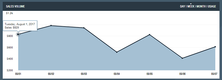 Weekly Sales Volume Graph on SellerActive
