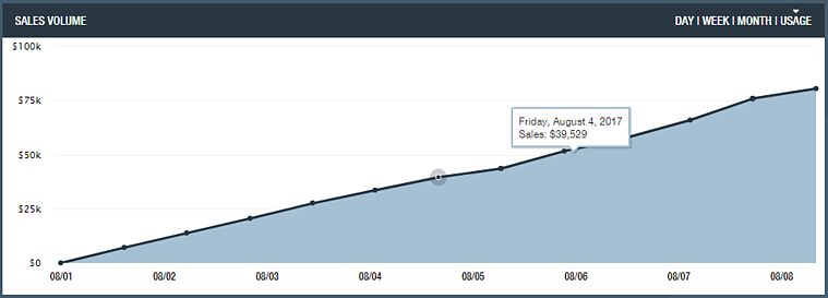Usage Graph on SellerActive