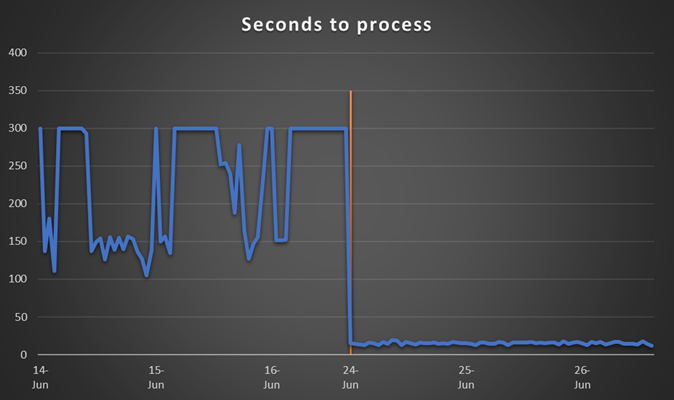 Graph depicting seconds to process