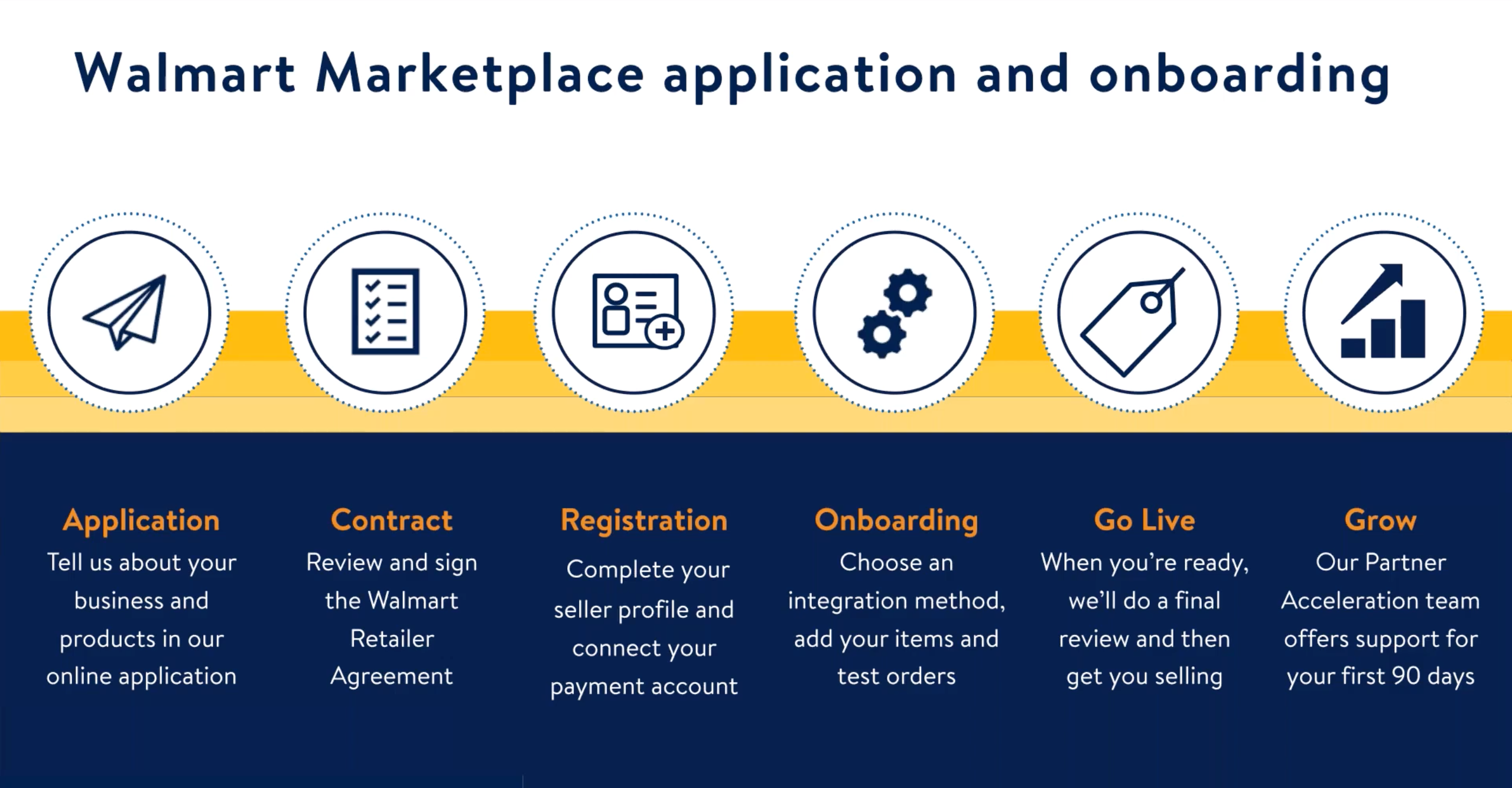 Walmart Marketplace application and onboarding