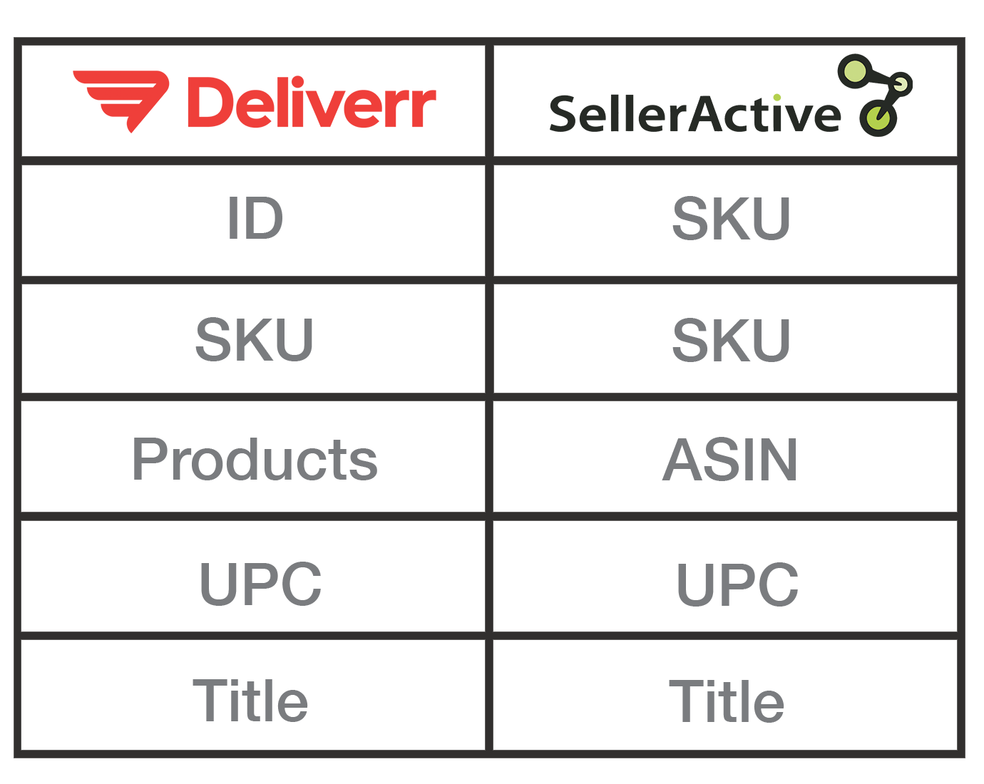 Product Mapping Deliverr SA