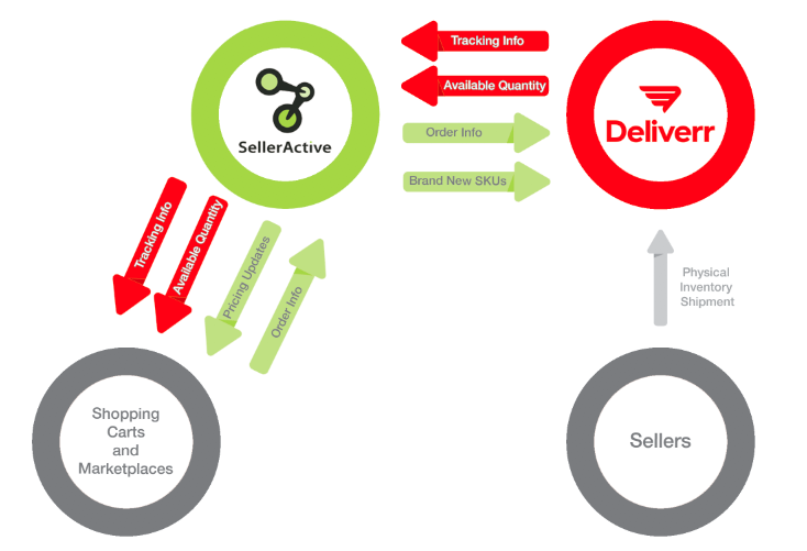 SellerActive Deliverr Communication Process